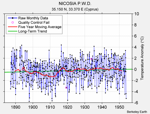 NICOSIA P.W.D. Raw Mean Temperature