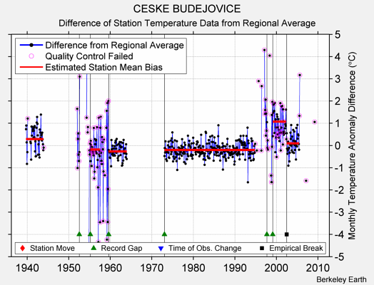 CESKE BUDEJOVICE difference from regional expectation