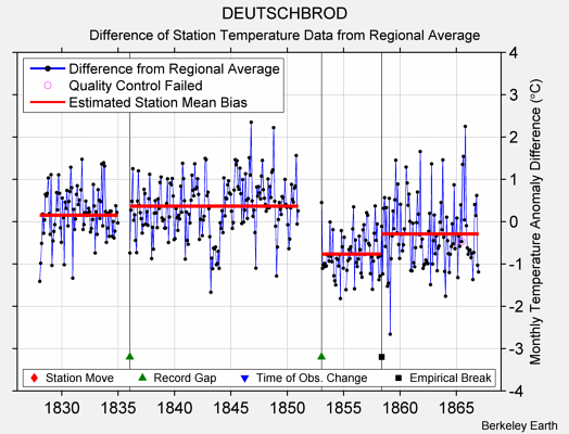 DEUTSCHBROD difference from regional expectation