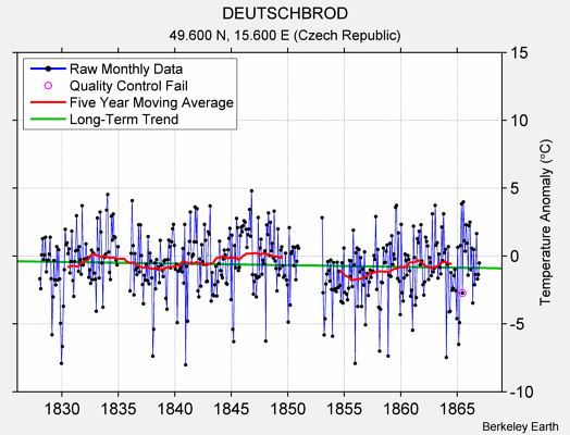 DEUTSCHBROD Raw Mean Temperature