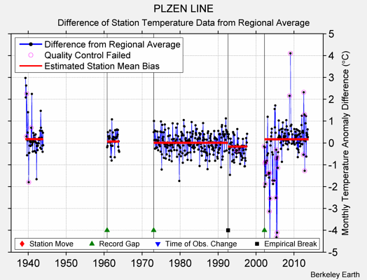 PLZEN LINE difference from regional expectation