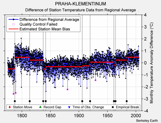 PRAHA-KLEMENTINUM difference from regional expectation
