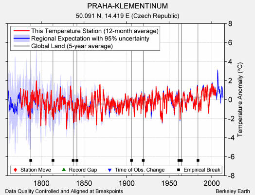 PRAHA-KLEMENTINUM comparison to regional expectation