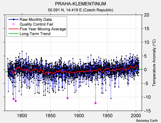 PRAHA-KLEMENTINUM Raw Mean Temperature