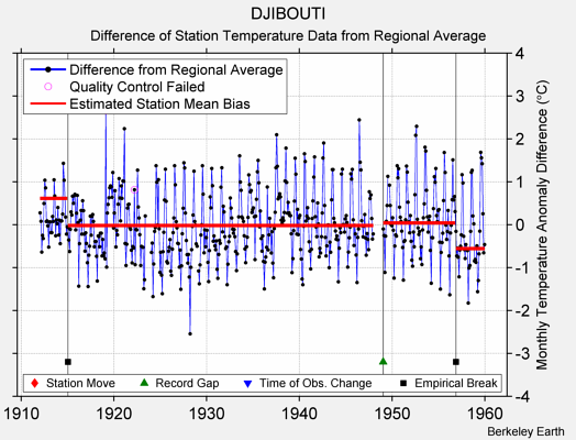 DJIBOUTI difference from regional expectation
