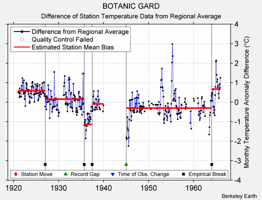 BOTANIC GARD difference from regional expectation