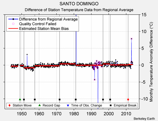 SANTO DOMINGO difference from regional expectation