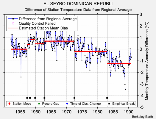 EL SEYBO DOMINICAN REPUBLI difference from regional expectation