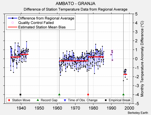AMBATO - GRANJA difference from regional expectation