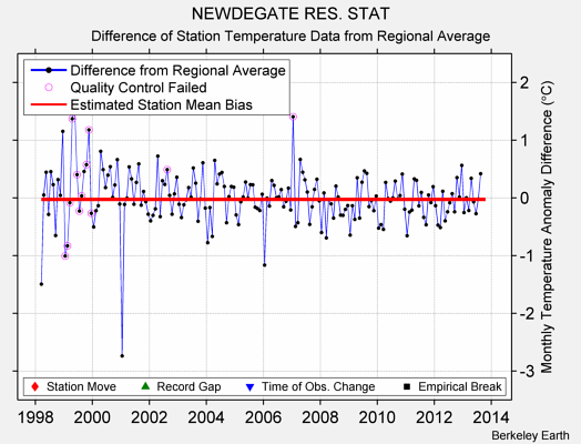 NEWDEGATE RES. STAT difference from regional expectation