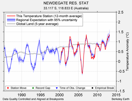 NEWDEGATE RES. STAT comparison to regional expectation