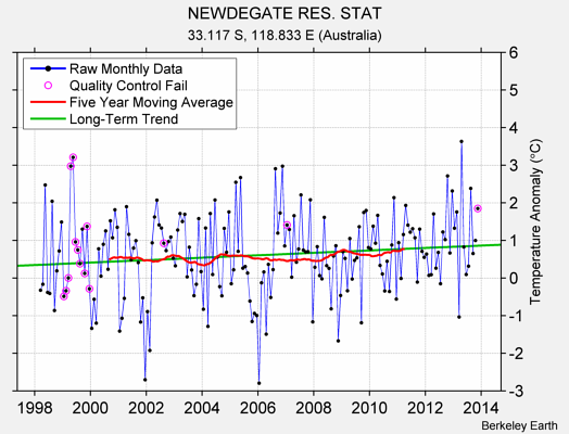 NEWDEGATE RES. STAT Raw Mean Temperature