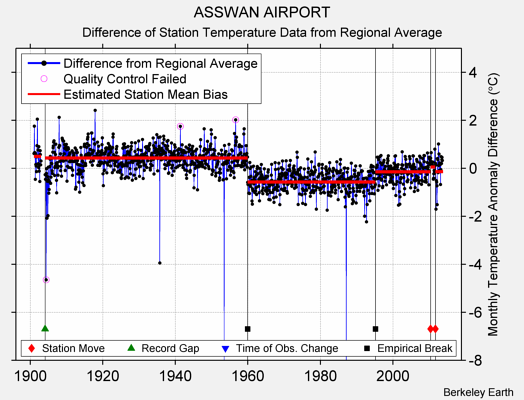 ASSWAN AIRPORT difference from regional expectation