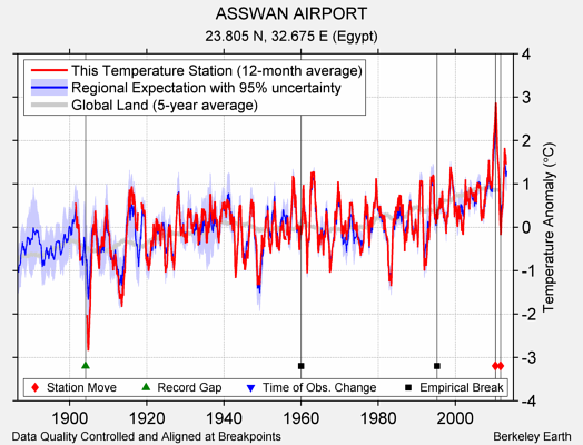 ASSWAN AIRPORT comparison to regional expectation