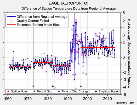BAGE (AEROPORTO) difference from regional expectation