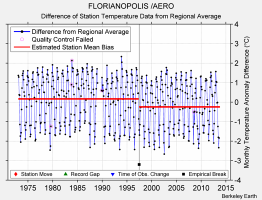 FLORIANOPOLIS /AERO difference from regional expectation