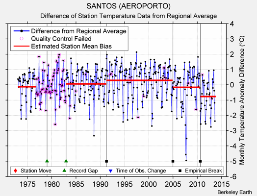 SANTOS (AEROPORTO) difference from regional expectation