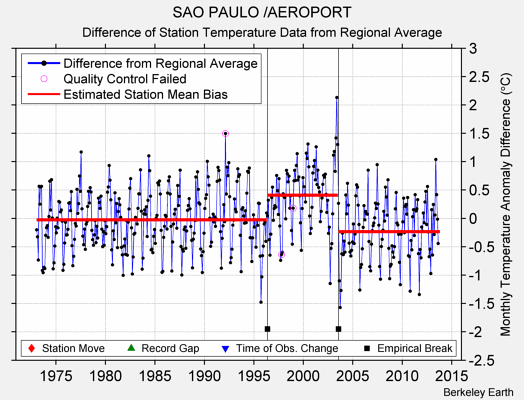 SAO PAULO /AEROPORT difference from regional expectation