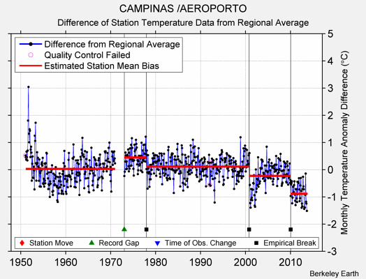 CAMPINAS /AEROPORTO difference from regional expectation