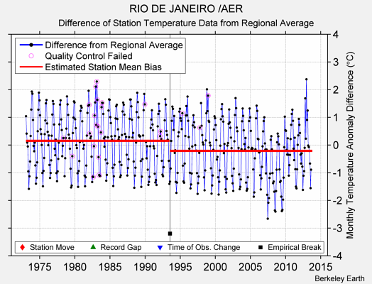 RIO DE JANEIRO /AER difference from regional expectation