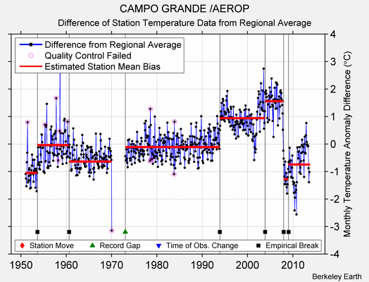 CAMPO GRANDE /AEROP difference from regional expectation