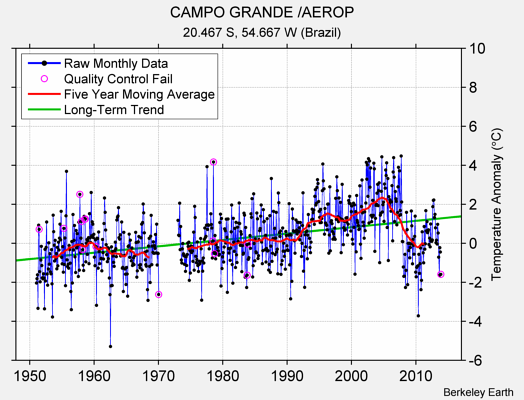 CAMPO GRANDE /AEROP Raw Mean Temperature
