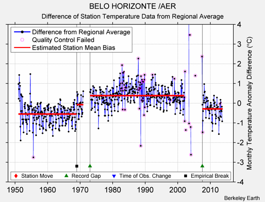 BELO HORIZONTE /AER difference from regional expectation