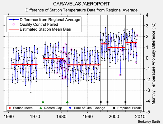 CARAVELAS /AEROPORT difference from regional expectation