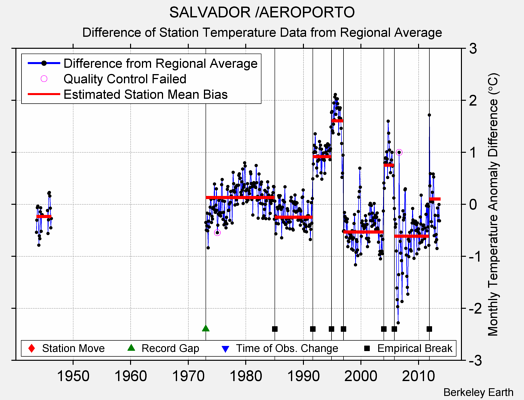 SALVADOR /AEROPORTO difference from regional expectation