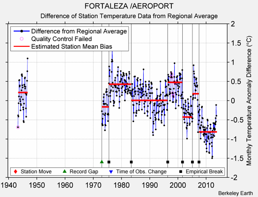 FORTALEZA /AEROPORT difference from regional expectation