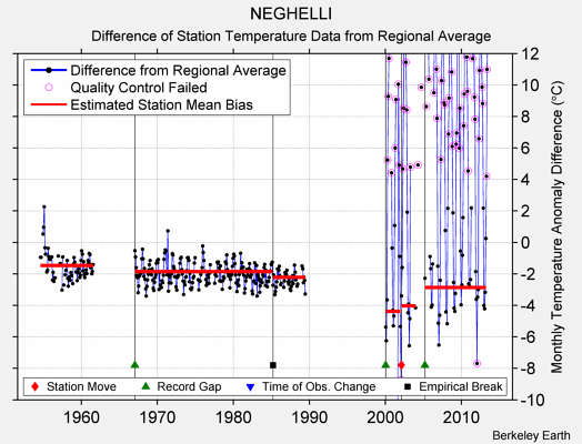 NEGHELLI difference from regional expectation