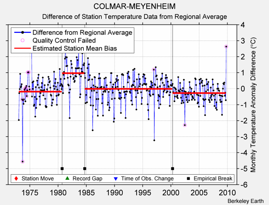 COLMAR-MEYENHEIM difference from regional expectation