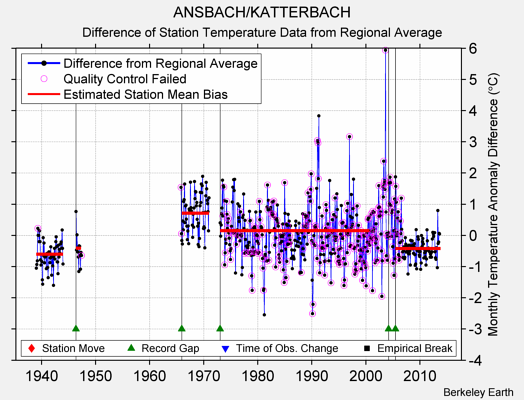 ANSBACH/KATTERBACH difference from regional expectation