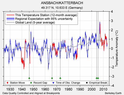 ANSBACH/KATTERBACH comparison to regional expectation