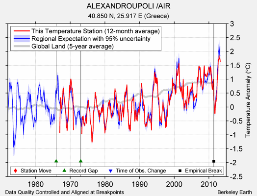 ALEXANDROUPOLI /AIR comparison to regional expectation