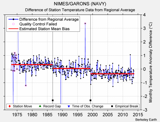 NIMES/GARONS (NAVY) difference from regional expectation