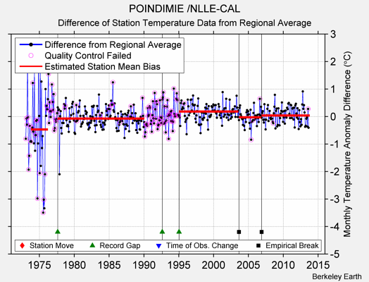 POINDIMIE /NLLE-CAL difference from regional expectation