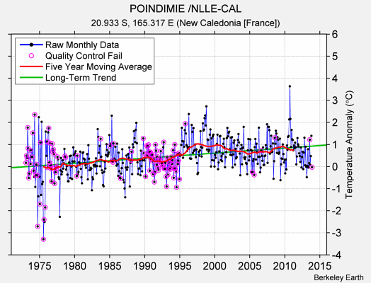 POINDIMIE /NLLE-CAL Raw Mean Temperature