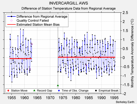 INVERCARGILL AWS difference from regional expectation