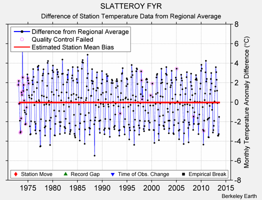 SLATTEROY FYR difference from regional expectation