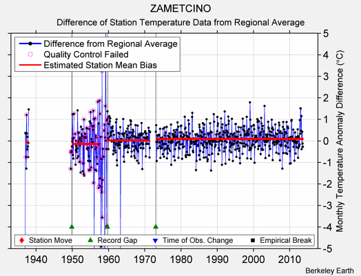 ZAMETCINO difference from regional expectation