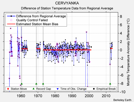 CERVYANKA difference from regional expectation