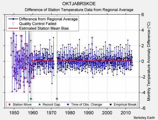 OKTJABRSKOE difference from regional expectation