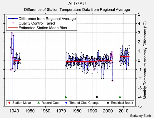 ALLGAU difference from regional expectation