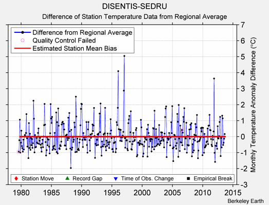 DISENTIS-SEDRU difference from regional expectation