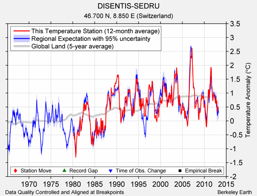 DISENTIS-SEDRU comparison to regional expectation