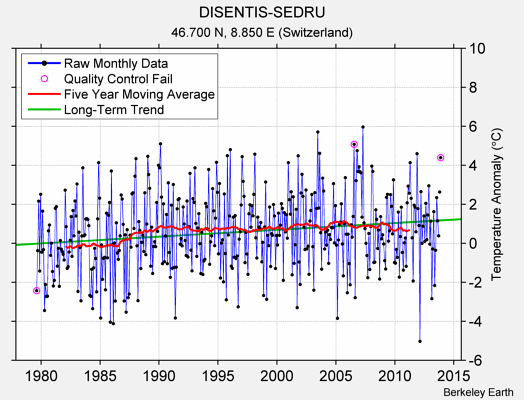 DISENTIS-SEDRU Raw Mean Temperature
