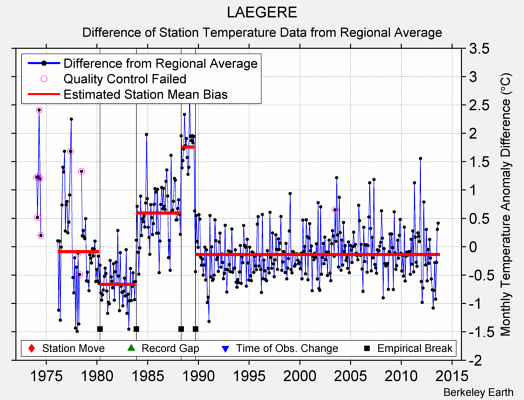 LAEGERE difference from regional expectation