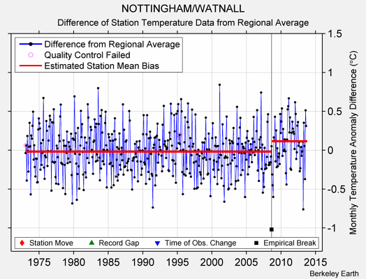 NOTTINGHAM/WATNALL difference from regional expectation