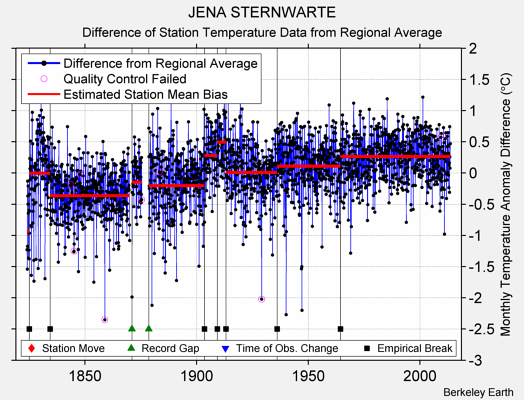 JENA STERNWARTE difference from regional expectation